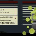Radiation Spread